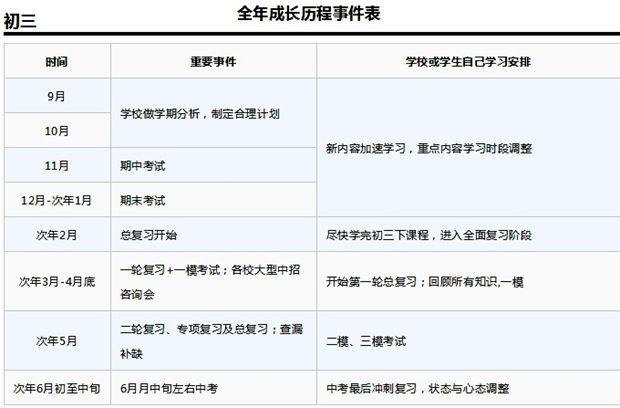 初三数学学习规划表